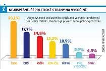 I druhý předvolební průzkum na Vysočině předpovídá vítězství ČSSD v krajských volbách.