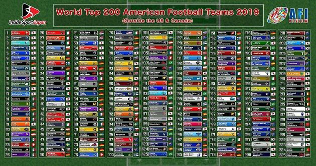 Pořadí dvě stě dvaceti pěti nejlepších týmů amerického fotbalu ve světě, svýjimkou USA a Kanady.