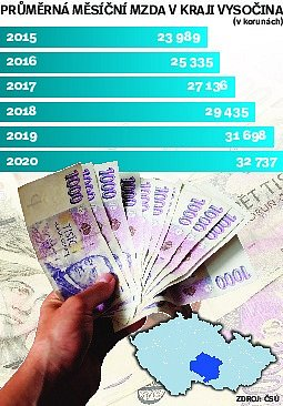 Průměrná měsíční mzda vKraji Vysočina