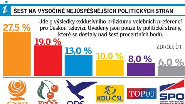 Šest na Vysočina nejúspěšnějších politických stran. Infografika.
