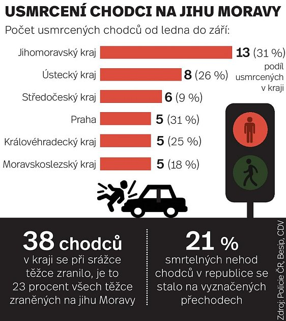 Statistiky usmrcených chodců vletošním roce na jihomoravských silnicích.