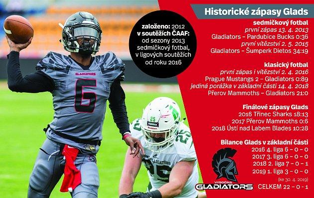 Historické zápasy Vysočina Gladiators