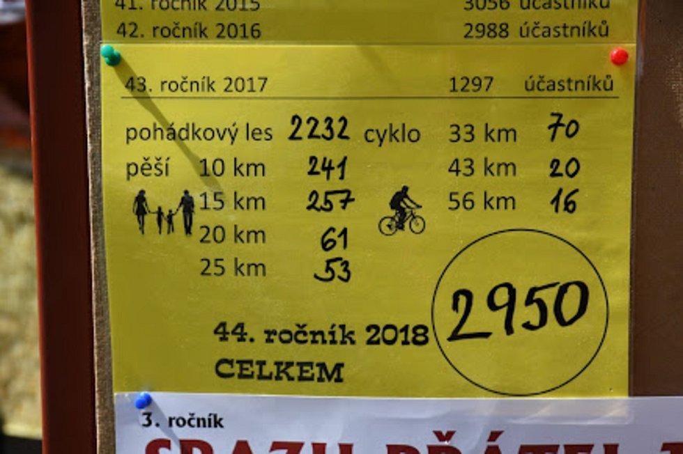 Sportovní klub Toulky Ohnišov uspořádal již 44. ročníky turistického pochodu.