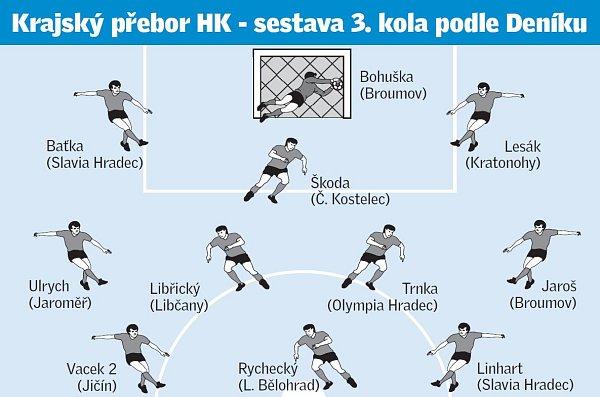 KP: Sestava 3.kola podle Deníku