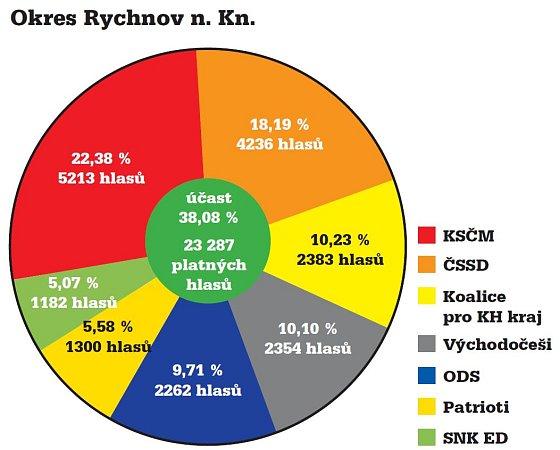 Výsledky krajských voleb na Rychnovsku