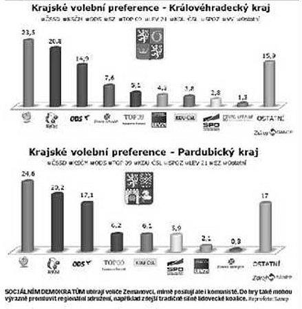 Krajské volební preference - Královéhradecký kraj