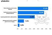 Průzkum veřejného mínění k tématu prohibice