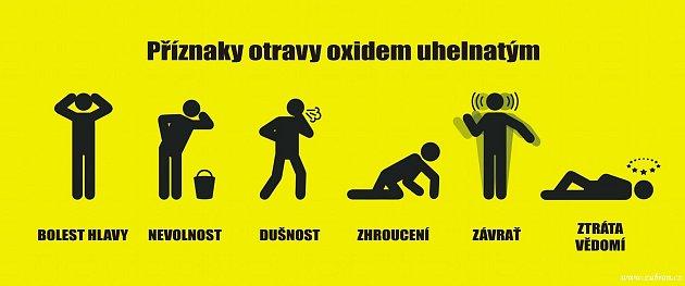 Příznaky otravy oxidem uhelnatým.