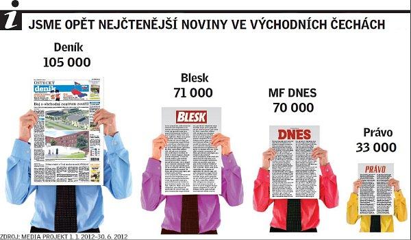 Jsme opět nejčtenější noviny ve východních Čechách