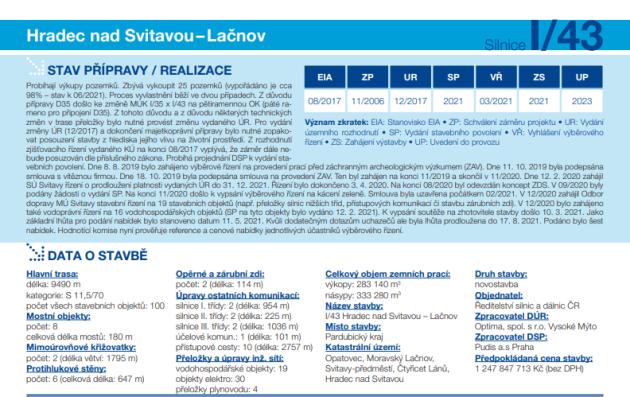 Infoleták ŘSD oobchvatu Svitav, srpen 2021