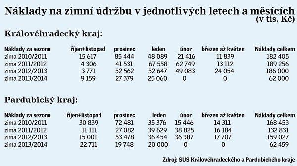 Tabulka zimní údržby ve východních Čechách.