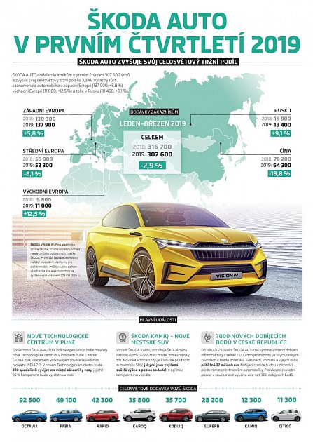 Za první čtvrtletí dodala Škoda svým zákazníkům po celém světě 307600vozů.