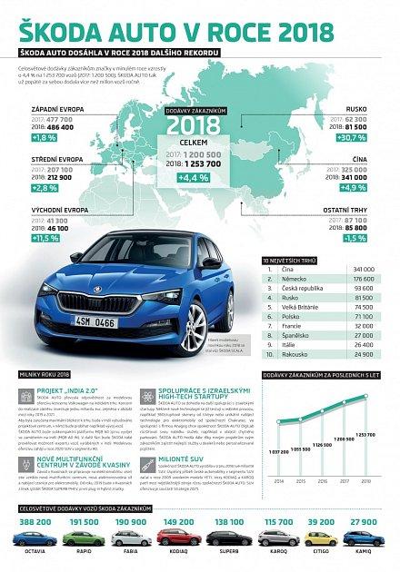 Škoda vroce 2018dodala zákazníkům 1,25milionu vozů