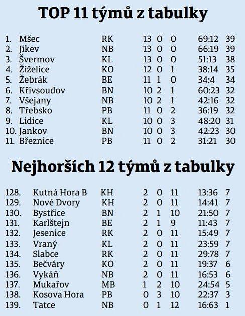 'Celková' tabulka okresních přeborů ve středních Čechách
