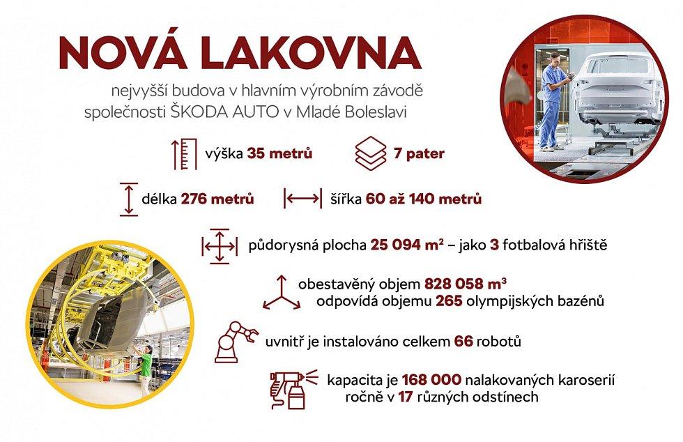 Nová lakovna v hlavním závodě ŠKODA AUTO v Mladé Boleslavi.