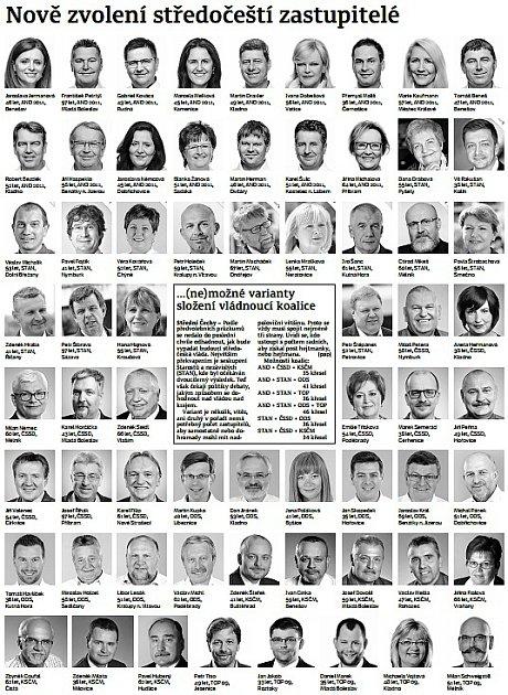 Středočeští zastupitelé zvolení vkrajských volbách 2016.