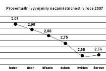 Graf dokazuje, že od začátku letošního roku míra nezaměstnanosti na Mladoboleslavsku neustále klesala až do konce května. Pokles se zastavil právě v uplynulém měsíci. Od ledna do června se počet lidí bez práce v regionu snížil z 2366 na 2022.