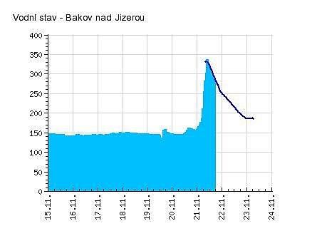 Výška hladiny řeky Jizery v Bakově nad Jizerou.