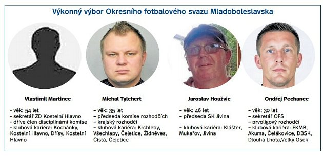 Výkonný výbor OFS Mladá Boleslav