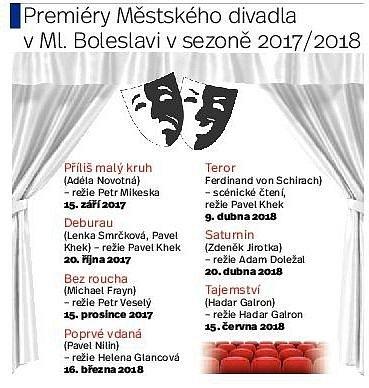 Divadelní premiéry.