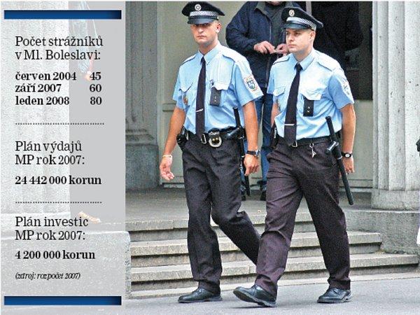 Počet strážníků se vMladé Boleslavi letos zvýší až na 80.Někteří ale nechtějí chodit ulicemi samostatně.