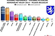 Tak by vypadaly volební výsledky v Mladé Boleslavi na konci září 2014