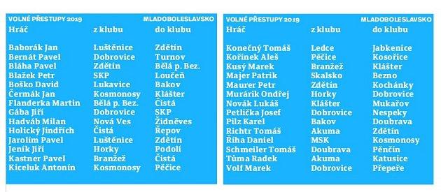 Volné přestupy na Mladoboleslavsku