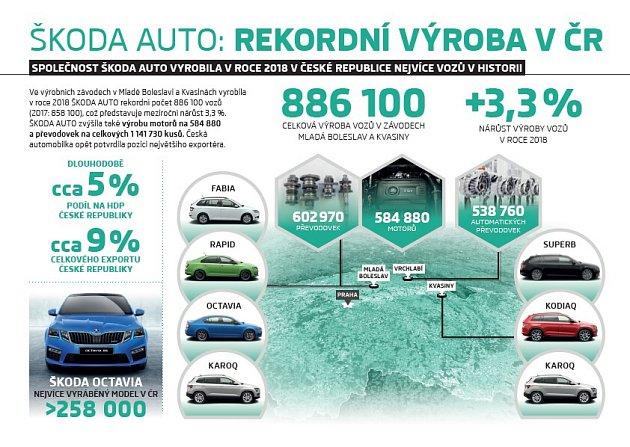 Vroce 2018vyrobila Škoda Auto nejvíce aut za rok ve své historii.