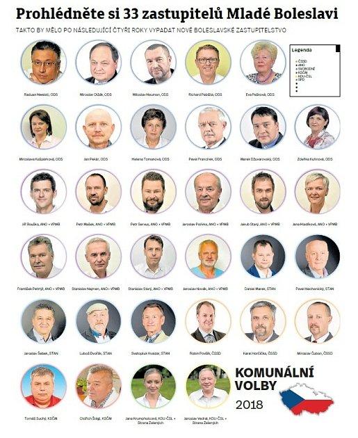 Prohlédněte si 33zastupitelů Mladé Boleslavi