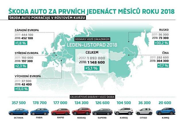 Za listopad dodala Škoda 110100vozů zákazníkům na celém světě