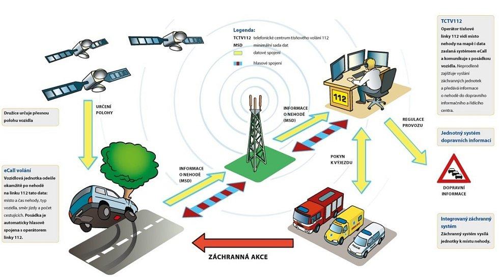Operátoři tísňové linky v Kladně nově zpracovávají informace ze systému eCall.