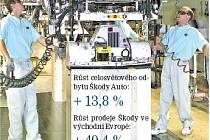Zákazníci v celém světě mají hlad po nových vozech Škoda.