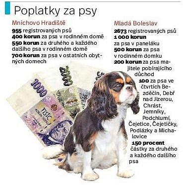Poplatky za psy.