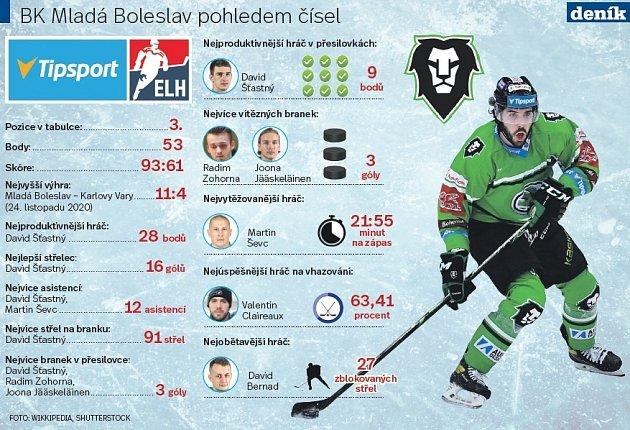 Proč Mladá Boleslav září?