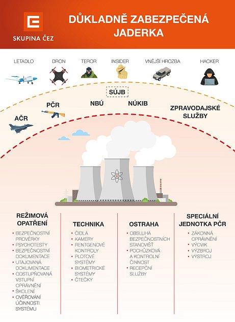 Model důkladného zabezpečení Jaderné elektrárny Dukovany.