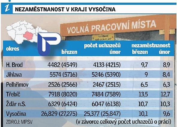 Nezaměstnanost vKraji Vysočina.