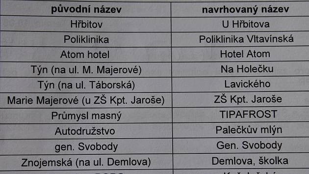 Tabulka, se změnami názvů zastávek, kterou posvětila městská rada v Třebíči.