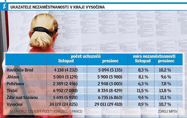 Ukazatele nezaměstnanosti vkraji Vysočina.