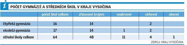 Počet gymnázií a středních škol vkraji Vysočina.