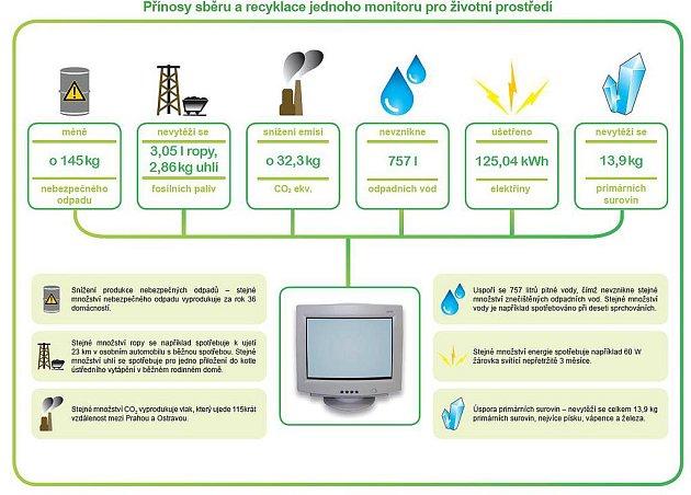 Přínosy sběru a recyklace jednoho monitoru pro životní prostředí.