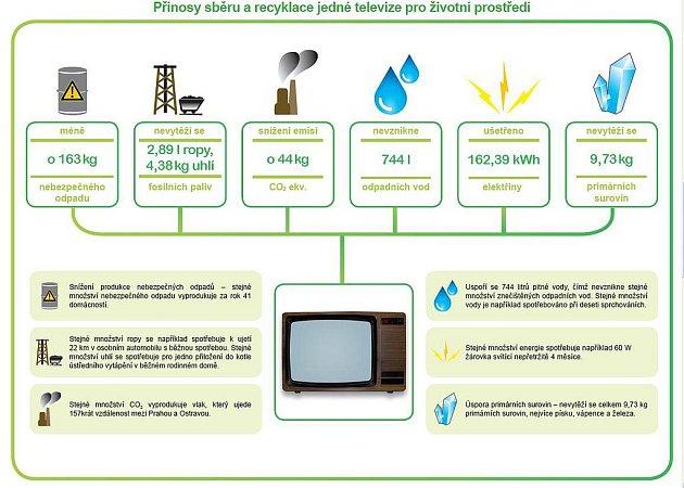 Přínosy sběru a recyklace jedné televize pro životní prostředí.
