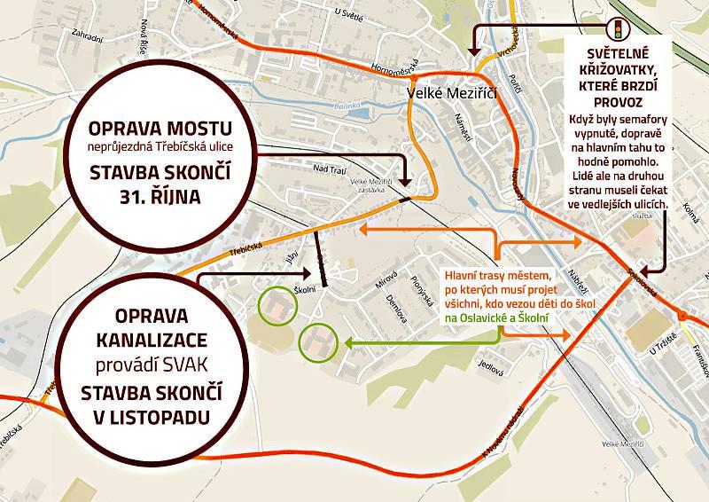 Počátkem roku byla doprava na hlavním tahu Praha - Brno ve Velkém Meziříčí ještě poměrně klidná. Teď stojí řidiči v kolonách. Foto: poskytlo