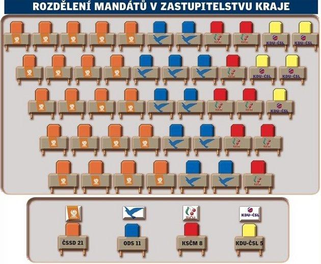 Rozdělení mandátů v krajském zastupitelstvu.