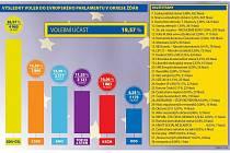 Největšího propadu se v eurovolbách dočkala ODS. Nyní ji volilo jen přes šest procent voličů, před pěti lety téměř čtyřiadvacet.