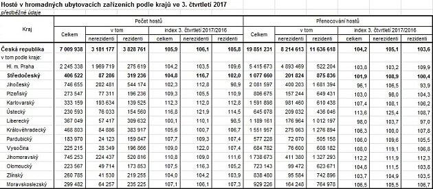 Hosté vhromadných ubytovacích zařízeních podle krajů ve 3.čtvrtletí 2017