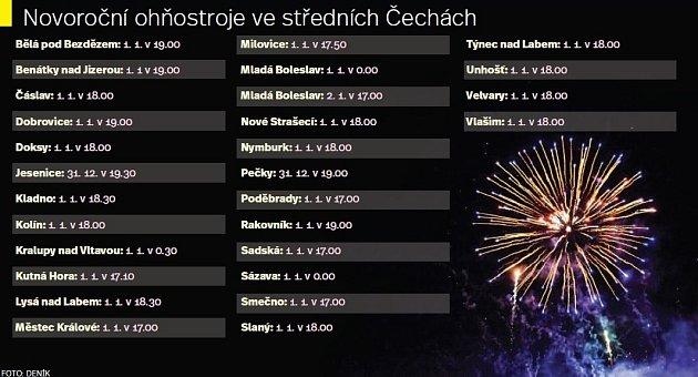 Novoroční ohňostroje ve středních Čechách.