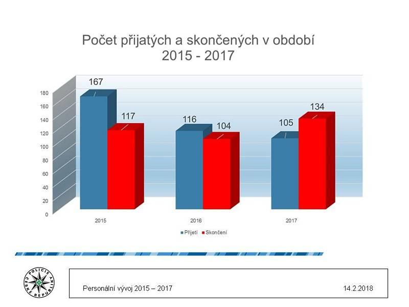 Na sklonku loňského roku nebylo komu obléci 317 uniforem, když z plánovaných 3782 míst bylo naplněno 3465.