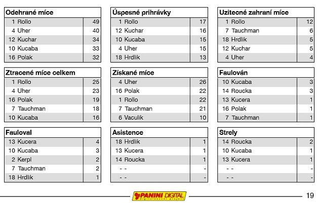 Analýza fotbalového utkání Milovice - Lužec (středočeská I. B třída)