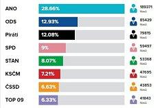 Volební výsledky ve Středočeském kraji.