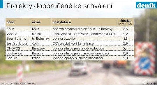 Projekty doporučené Radou kraje ke schválení zastupitelům.